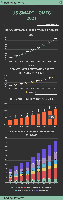 美國智能家居全球營收最高,達289億美元