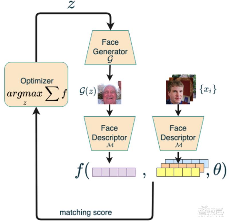 """騙過人臉識別系統? AI造出9張""""萬能人臉"""",可冒充超40%的人"""